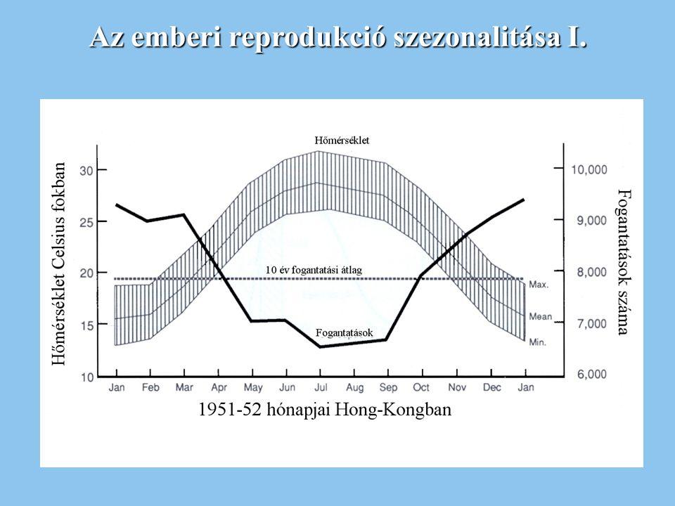 Az emberi reprodukció szezonalitása I.