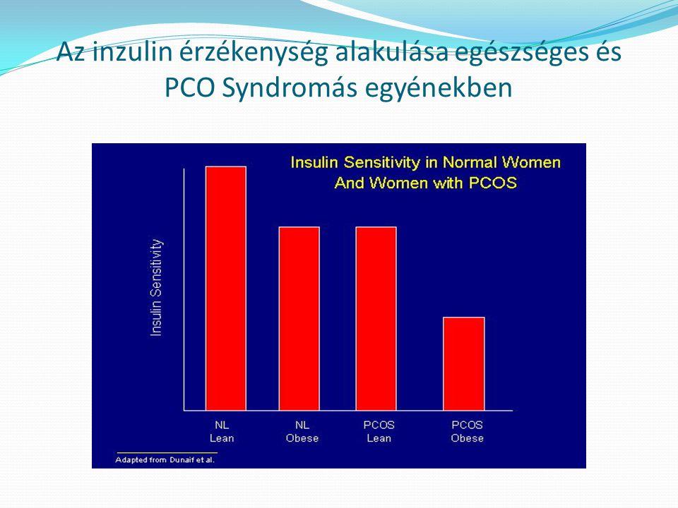 Az inzulin érzékenység alakulása egészséges és PCO Syndromás egyénekben