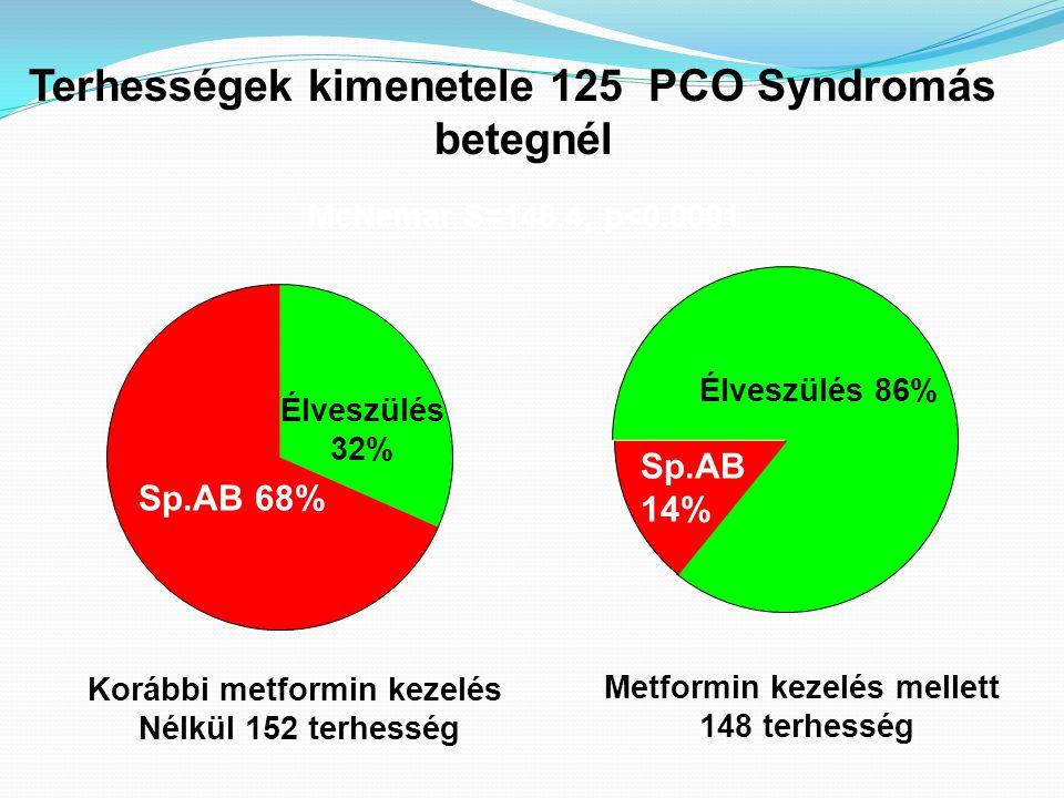 Terhességek kimenetele 125 PCO Syndromás betegnél Korábbi metformin kezelés Nélkül 152 terhesség Metformin kezelés mellett 148 terhesség McNemar S=148