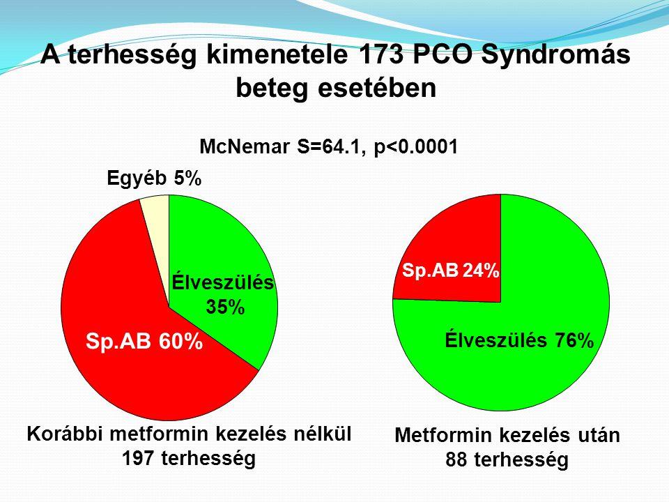 Sp.AB 24% Élveszülés 76% Sp.AB 60% Élveszülés 35% Egyéb 5% A terhesség kimenetele 173 PCO Syndromás beteg esetében Korábbi metformin kezelés nélkül 19