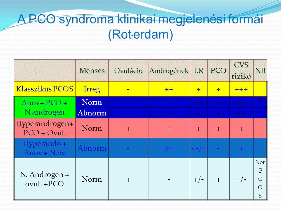 A PCO syndroma klinikai megjelenési formái (Rot t erdam) NBCVSrizikóPCOI.R Androgének Ovuláció Menses +++++++-IrregKlasszikus PCOS *+++-/+--Norm Anov+