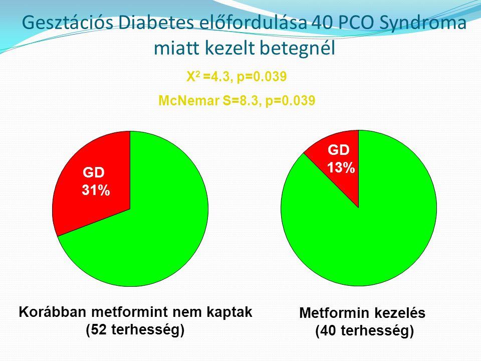 Gesztációs Diabetes előfordulása 40 PCO Syndroma miatt kezelt betegnél Korábban metformint nem kaptak (52 terhesség) Metformin kezelés (40 terhesség)