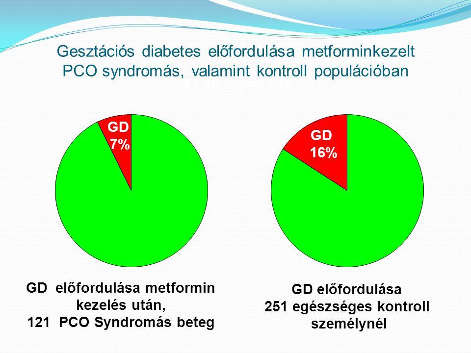 GD előfordulása metformin kezelés után, 121 PCO Syndromás beteg GD előfordulása 251 egészséges kontroll személynél GD 7% GD 16% X2 =6.2, p=0.013 Geszt
