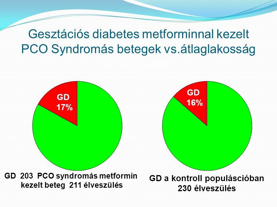 GD a kontroll populáscióban 230 élveszülés GD 16% GD 17% GD 203 PCO syndromás metformin kezelt beteg 211 élveszülés X 2 =0.11, p=0.75 Gesztációs diabe