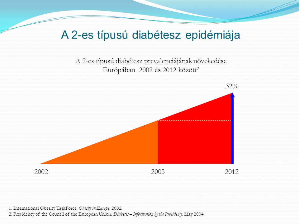 1. International Obesity TaskForce. Obesity in Europe. 2002. 2. Presidency of the Council of the European Union. Diabetes – Information by the Preside