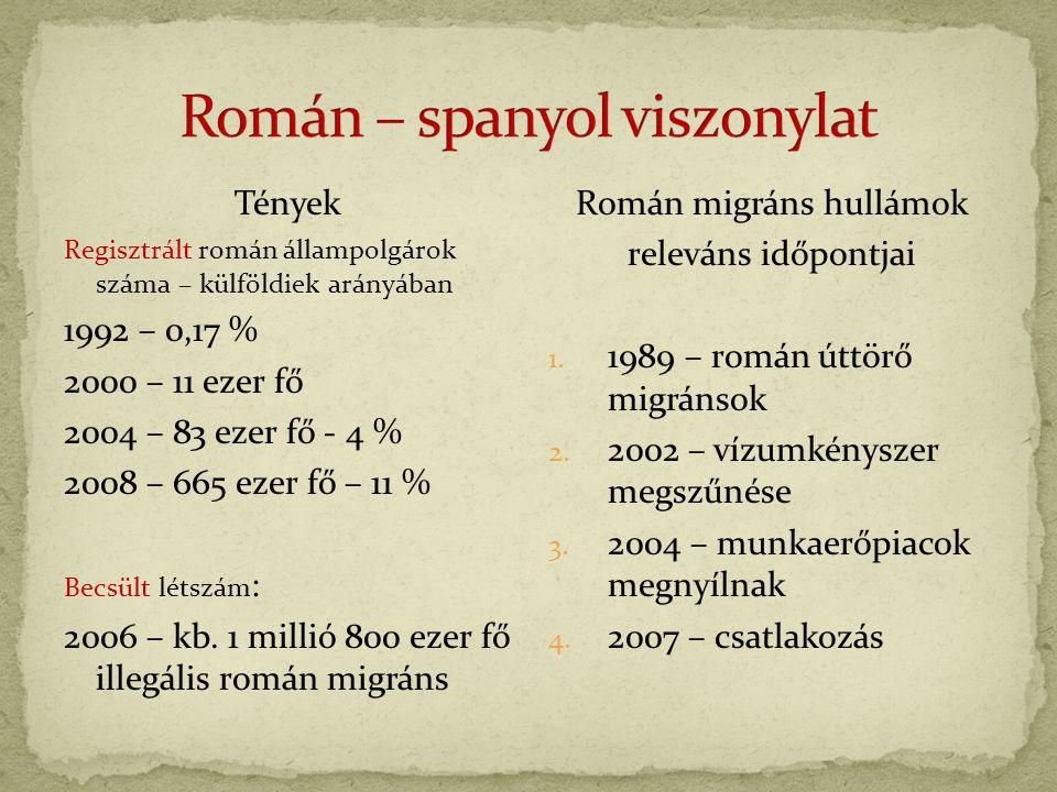Tények Regisztrált román állampolgárok száma – külföldiek arányában 1992 – 0,17 % 2000 – 11 ezer fő 2004 – 83 ezer fő - 4 % 2008 – 665 ezer fő – 11 % Becsült létszám : 2006 – kb.