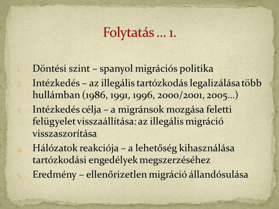 1. Döntési szint – spanyol migrációs politika 2.