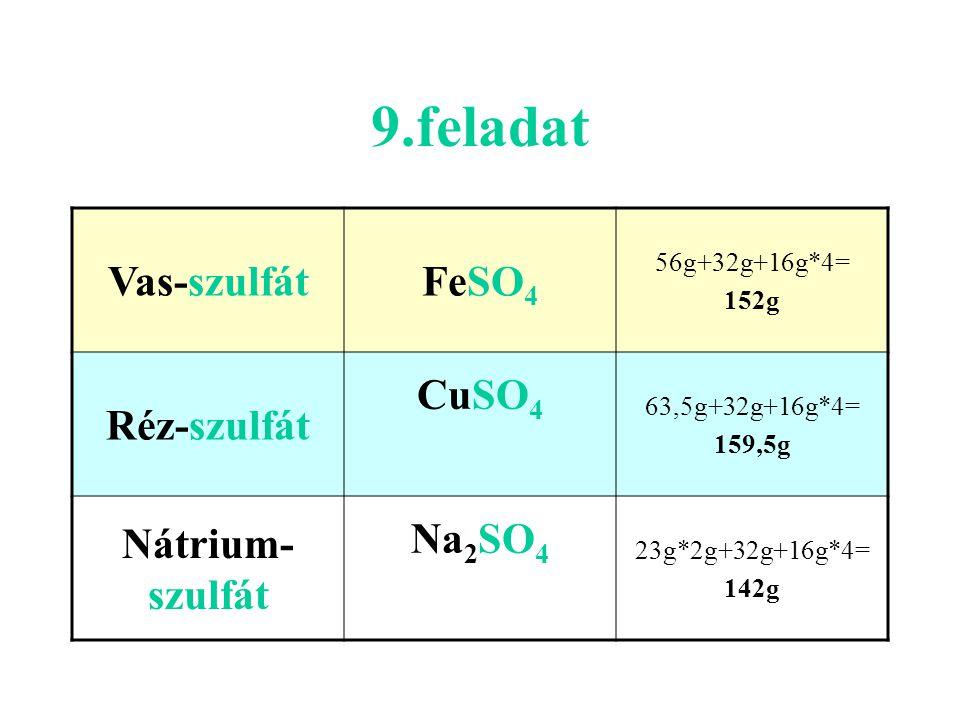 9.feladat Vas-szulfátFeSO 4 56g+32g+16g*4= 152g Réz-szulfát CuSO 4 63,5g+32g+16g*4= 159,5g Nátrium- szulfát Na 2 SO 4 23g*2g+32g+16g*4= 142g