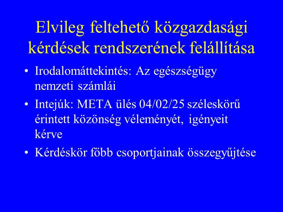 Elvileg feltehető közgazdasági kérdések rendszerének felállítása Irodalomáttekintés: Az egészségügy nemzeti számlái Intejúk: META ülés 04/02/25 széles