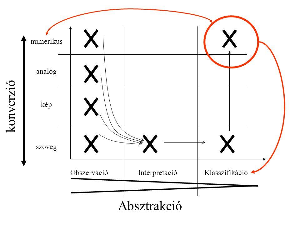 Szemiotikai megközelítés Kódkiosztás BeszélőNéma Ikonikus (Hierarchiát vagy másodlagos információt fejez ki) (Emlékeztet, hasonlít arra, amit jelent)