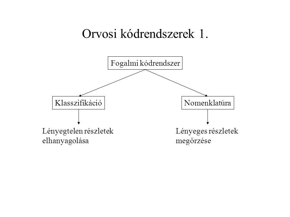 Diagnosztikus kódrendszerek Értelmezési tartomány: diagnosztikus fogalmak értékkészlet: kódértékek hozzárendelés táblázatos Diagnózis Betegség Nomenklatúra Klasszifikáció