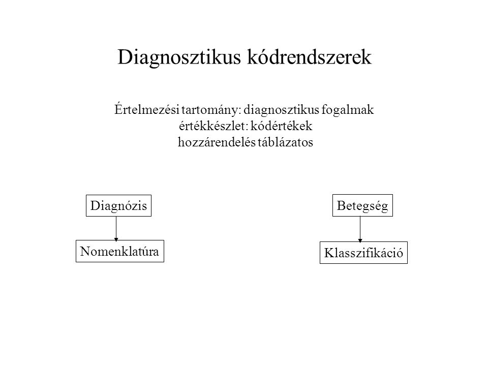 Beavatkozási kódrendszerek Értelmezési tartomány: orvosi eljárások, tevékenységek értékkészlet: kódértékek hozzárendelés táblázatos