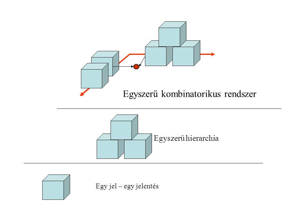 4.Kombinatorikus rendszerek kötött készletű szemantikus relációkkal Hierarchikus vagy egyszerű rendszerekből származó elemek kombinációja A kombináció által új jelentésréteg keletkezik A kombinációk jelentős mértékben növelik a kifejező erőt A kombinációkat a közlő alkotja meg a szabályok alapján Az elemek közötti szemantikus kapcsolat külön jelkészlettel leírható Az elemek sorrendje a jelentést módosítja A szerkesztési szabályokat konvenció határozza meg Elméletileg korlátlanul sok különböző tartalom kifejezhető, azonban ez az üzenetek hosszának korlátlan növekedésével jár
