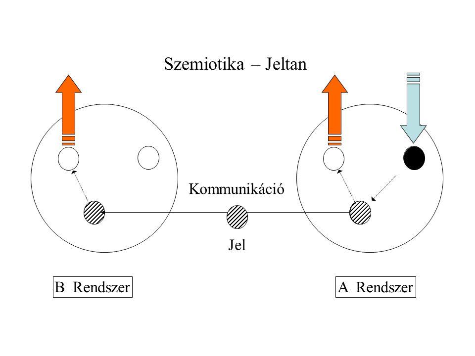 A Rendszer B Rendszer Kommunikáció Jel Szemiotika – Jeltan