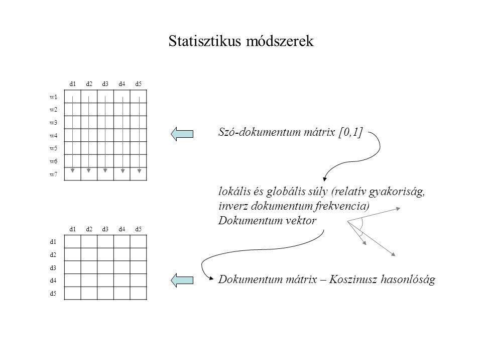 d1d2d3d4d5 w1 w2 w3 w4 w5 w6 w7 d1d2d3d4d5 d1 d2 d3 d4 d5 Statisztikus módszerek Szó-dokumentum mátrix [0,1] lokális és globális súly (relatív gyakoriság, inverz dokumentum frekvencia) Dokumentum vektor Dokumentum mátrix – Koszinusz hasonlóság
