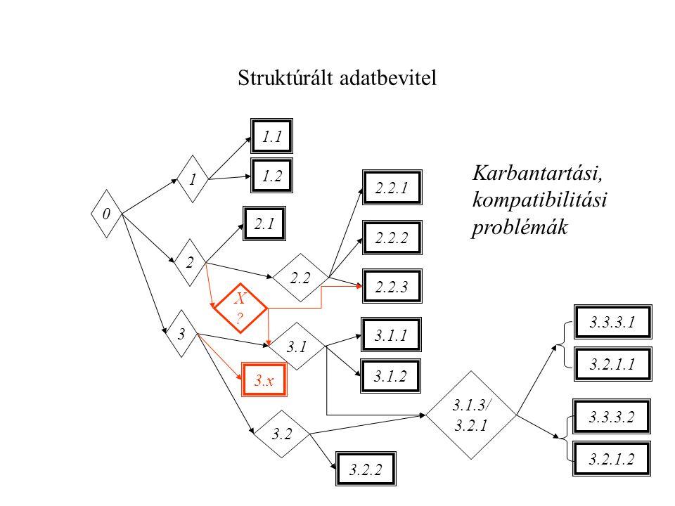 Struktúrált adatbevitel 0 1 3.1 3 2 2.2 3.2 1.1 1.2 2.1 2.2.1 2.2.2 3.1.1 3.1.2 2.2.3 3.2.2 3.3.3.1 Karbantartási, kompatibilitási problémák 3.1.3/ 3.2.1 3.2.1.1 3.3.3.2 3.2.1.2 X?X.