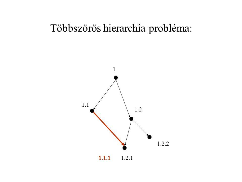 Többszörös hierarchia probléma: 1 1.1 1.2 1.2.1 1.2.2 1.1.1