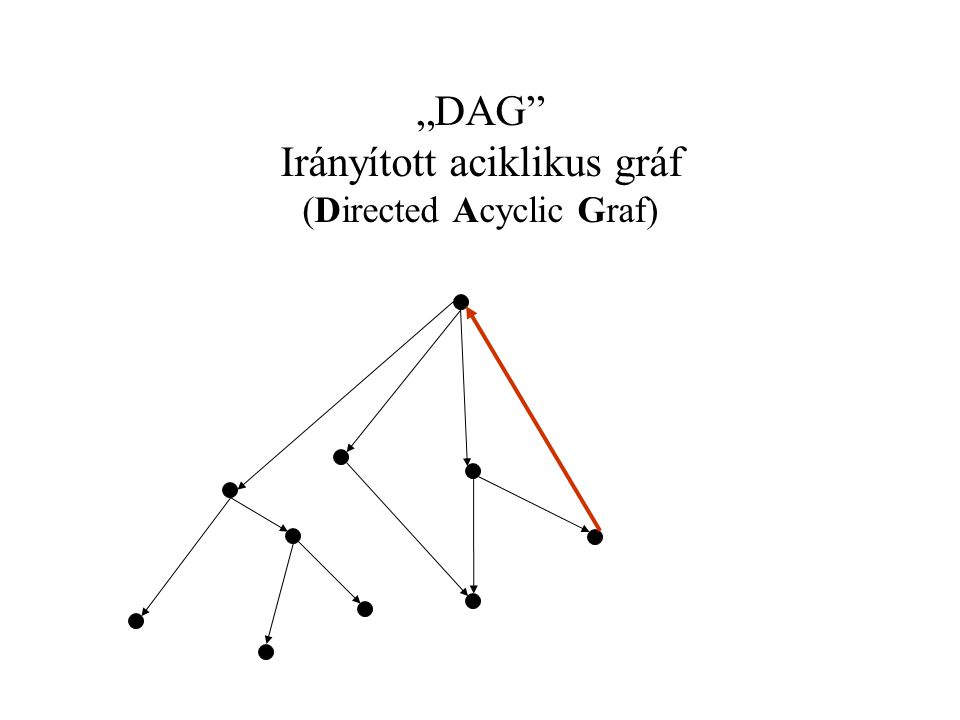 """DAG"" Irányított aciklikus gráf (Directed Acyclic Graf)"
