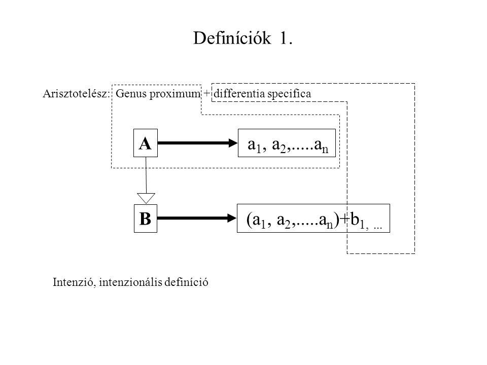 Definíciók 1. Arisztotelész: Genus proximum + differentia specifica A B a 1, a 2,.....a n (a 1, a 2,.....a n )+b 1,... Intenzió, intenzionális definíc