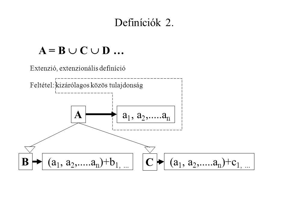Definíciók 2. Extenzió, extenzionális definíció A = B  C  D … Feltétel: kizárólagos közös tulajdonság A B a 1, a 2,.....a n (a 1, a 2,.....a n )+b 1