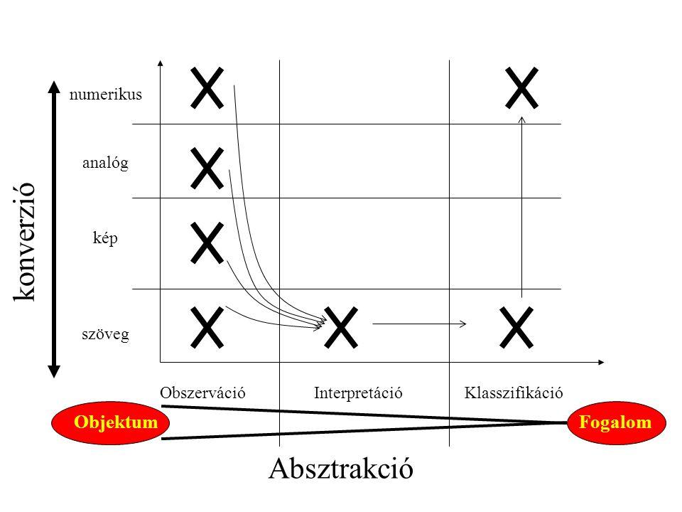 Obszerváció Interpretáció numerikus analóg kép szöveg Klasszifikáció Absztrakció konverzió FogalomObjektum