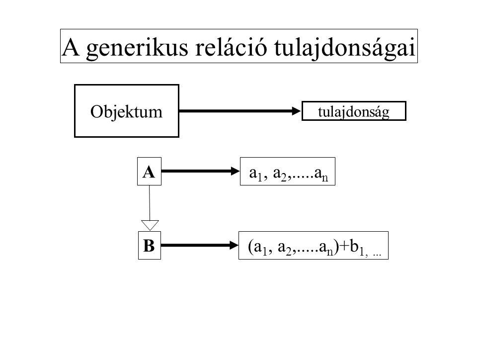 Objektum A A partitív reláció tulajdonságai Objektum B Objektum A