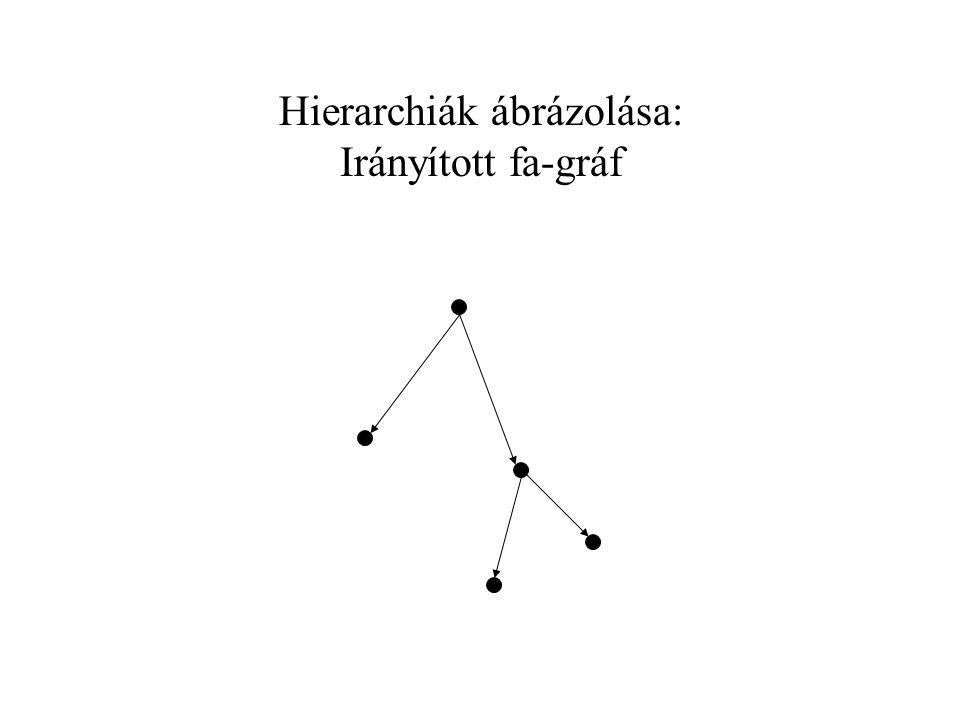 Hierarchiák ábrázolása: Hierarchikus kódrendszer 1 1.1 1.2 1.2.1 1.2.2
