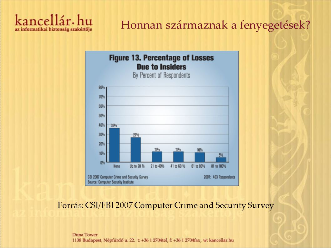 Honnan származnak a fenyegetések? Forrás: CSI/FBI 2007 Computer Crime and Security Survey