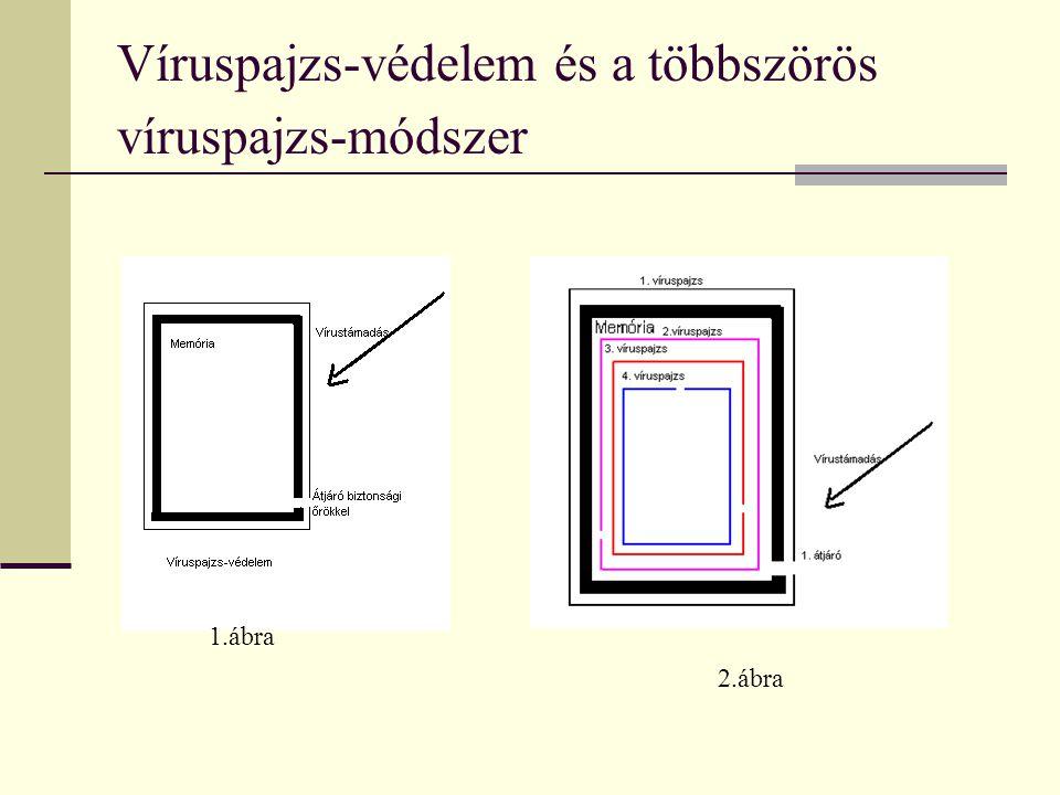 Víruspajzs-védelem és a többszörös víruspajzs-módszer 1.ábra 2.ábra