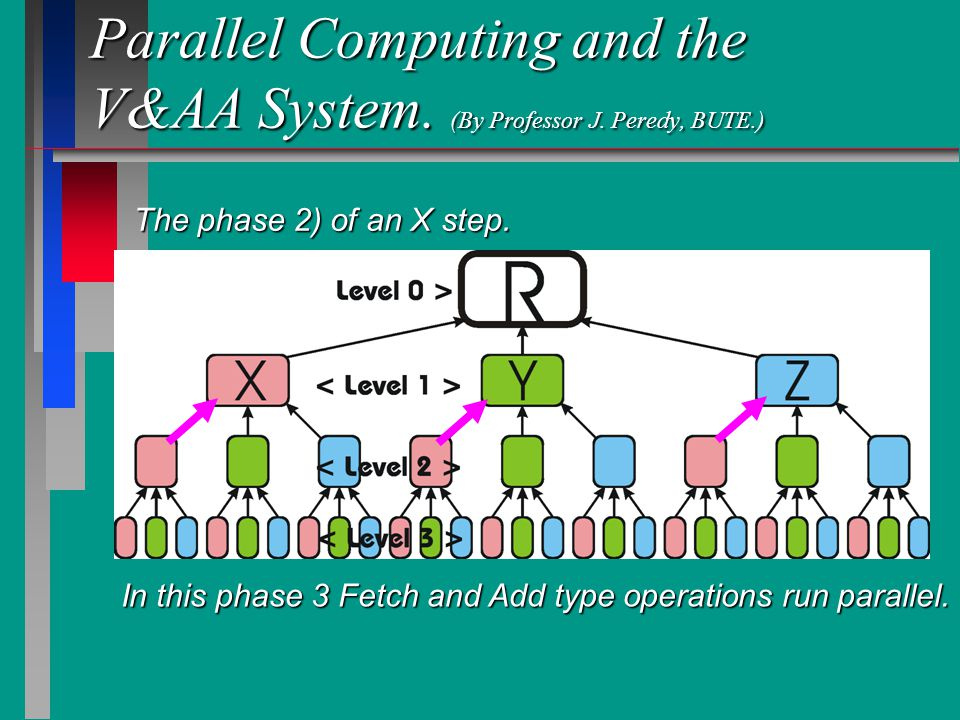 Parallel Computing and the V&AA System. (By Professor J.