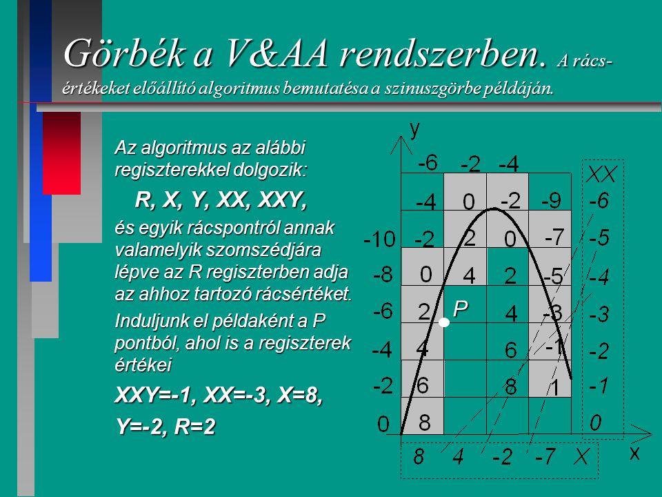 Görbék a V&AA rendszerben.