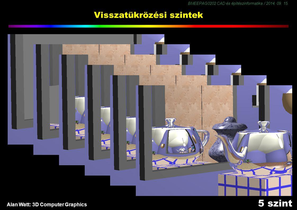 BMEEPAG0202 CAD és építészinformatika / 2014. 09. 15. 26 Visszatükrözési szintek Alan Watt: 3D Computer Graphics O szint 1 szint 2 szint3 szint4 szint