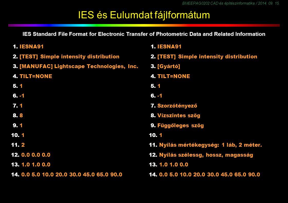 BMEEPAG0202 CAD és építészinformatika / 2014. 09. 15. IES és Eulumdat fájlformátum 1. IESNA91 2. [TEST] Simple intensity distribution 3. [MANUFAC] Lig