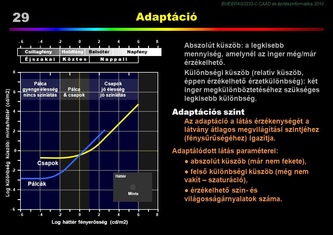 BMEEPAG0233-C CAAD és építészinformatika 2010 29 Adaptáció Abszolút küszöb: a legkisebb mennyiség, amelynél az inger még/már érzékelhető. Különbségi k