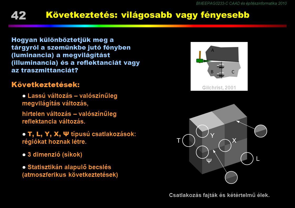 BMEEPAG0233-C CAAD és építészinformatika 2010 42 Következtetés: világosabb vagy fényesebb Következtetések: ● Lassú változás – valószínűleg megvilágítá