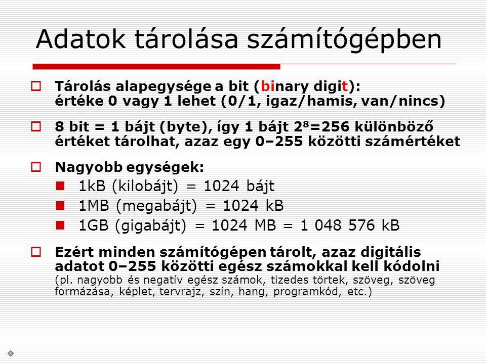 Adatok tárolása számítógépben  Tárolás alapegysége a bit (binary digit): értéke 0 vagy 1 lehet (0/1, igaz/hamis, van/nincs)  8 bit = 1 bájt (byte),