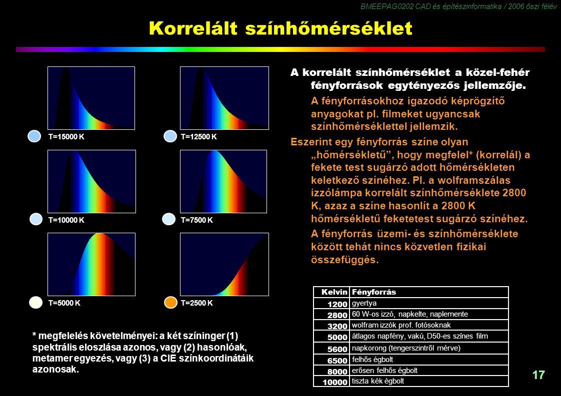 BMEEPAG0202 CAD és építészinformatika / 2006 őszi félév 17 Korrelált színhőmérséklet A korrelált színhőmérséklet a közel-fehér fényforrások egytényező