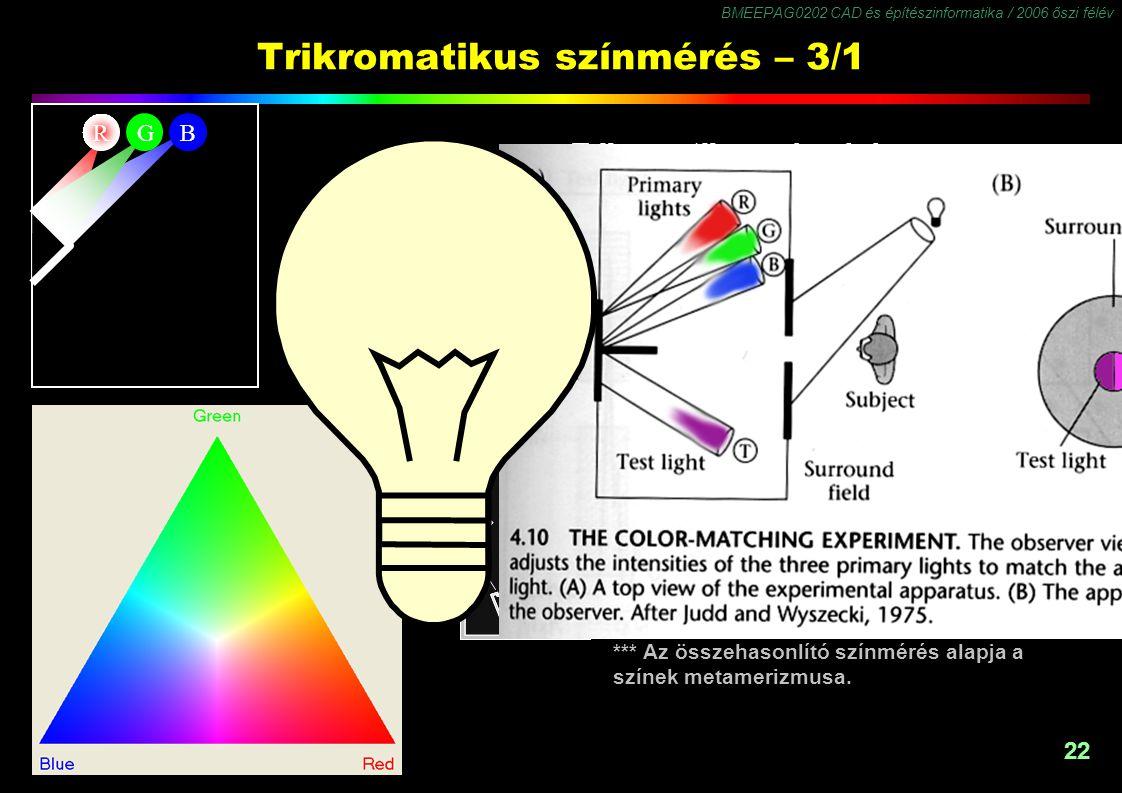 BMEEPAG0202 CAD és építészinformatika / 2006 őszi félév 22 Trikromatikus színmérés – 3/1 Trikromatikus színmérés: Valamennyi színinger* reprodukálható