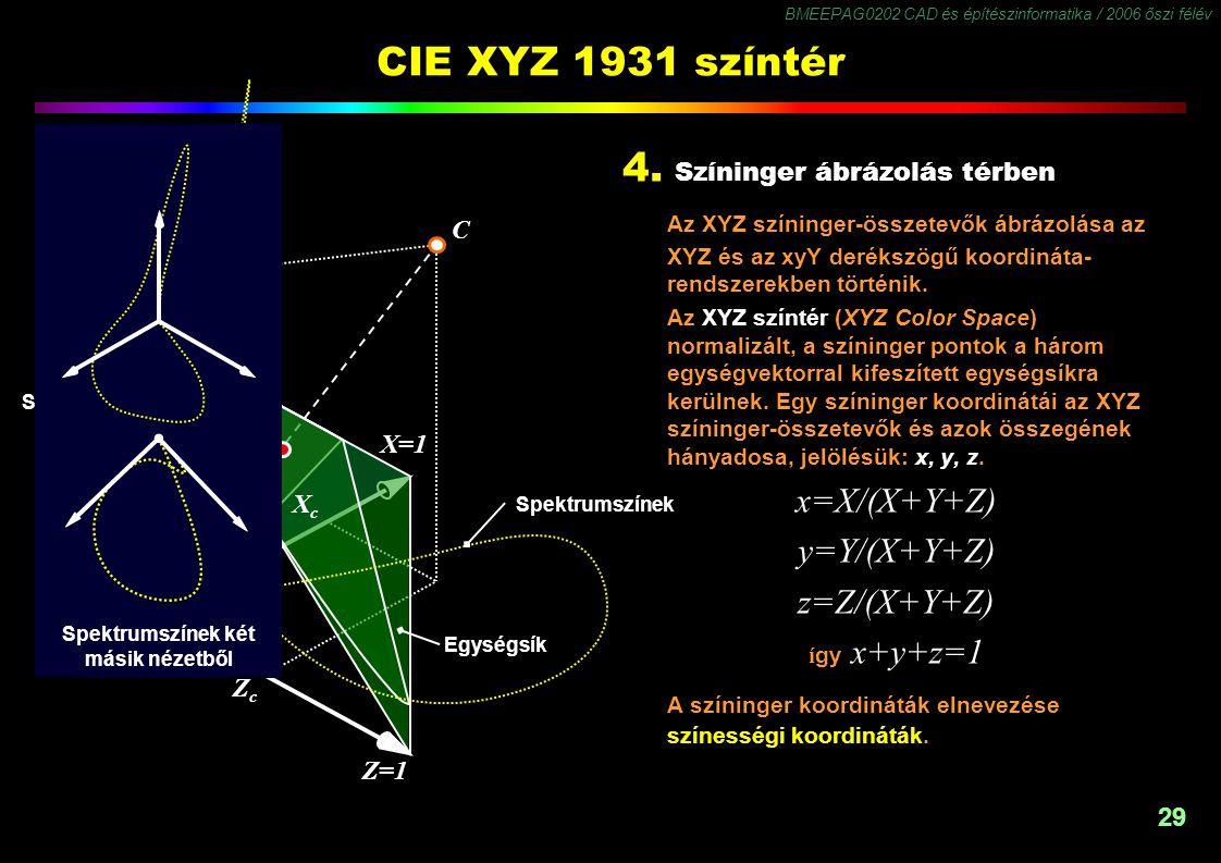 BMEEPAG0202 CAD és építészinformatika / 2006 őszi félév 29 Z=1 X=1 Y=1 CIE XYZ 1931 színtér 4. Színinger ábrázolás térben Az XYZ színinger-összetevők