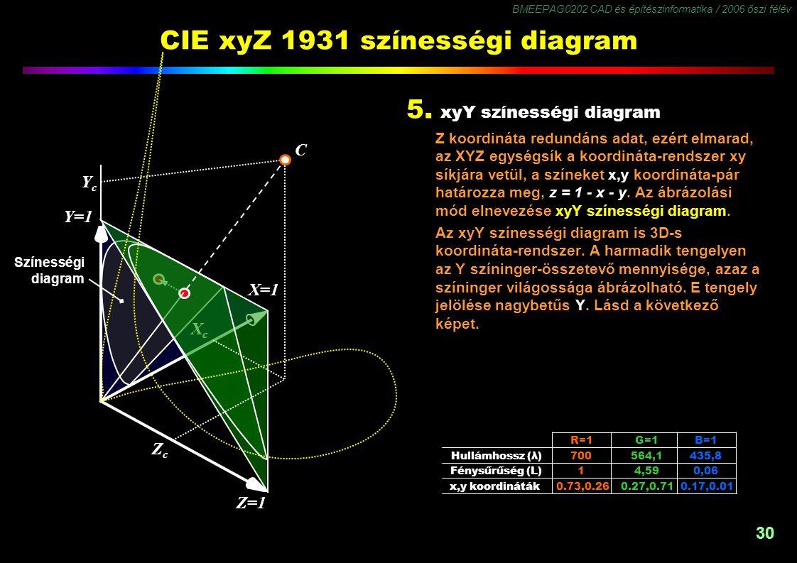 BMEEPAG0202 CAD és építészinformatika / 2006 őszi félév 30 CIE xyZ 1931 színességi diagram 5. xyY színességi diagram Z koordináta redundáns adat, ezér