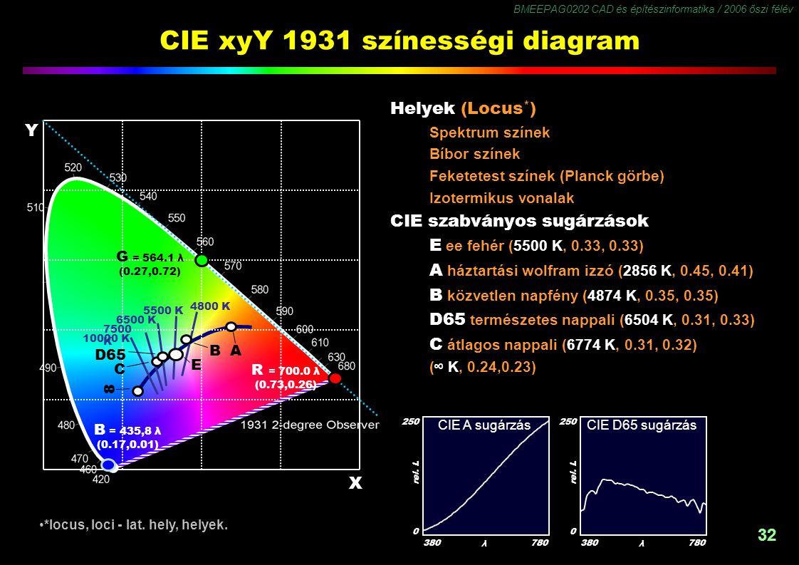 BMEEPAG0202 CAD és építészinformatika / 2006 őszi félév 32 CIE xyY 1931 színességi diagram Helyek (Locus * ) Spektrum színek Bíbor színek Feketetest s