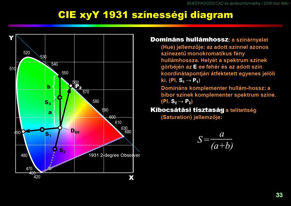 BMEEPAG0202 CAD és építészinformatika / 2006 őszi félév 33 CIE xyY 1931 színességi diagram Domináns hullámhossz : a színárnyalat (Hue) jellemzője: az