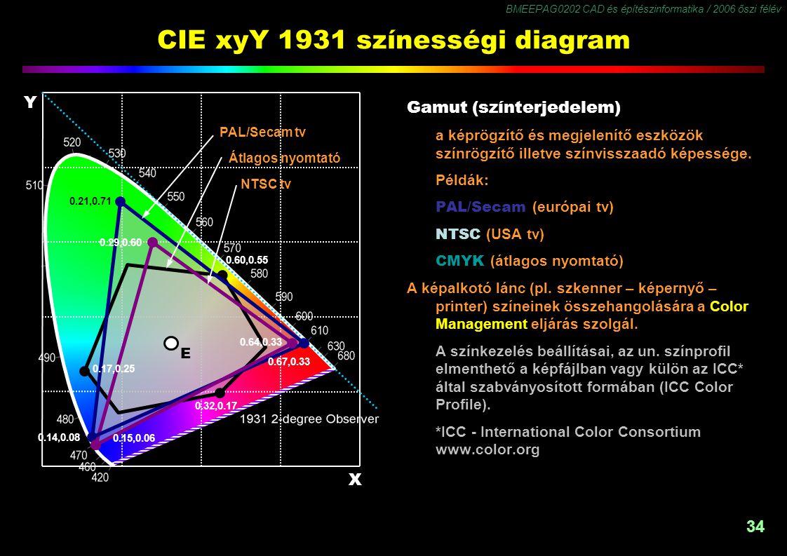 BMEEPAG0202 CAD és építészinformatika / 2006 őszi félév 34 CIE xyY 1931 színességi diagram Gamut (színterjedelem) a képrögzítő és megjelenítő eszközök