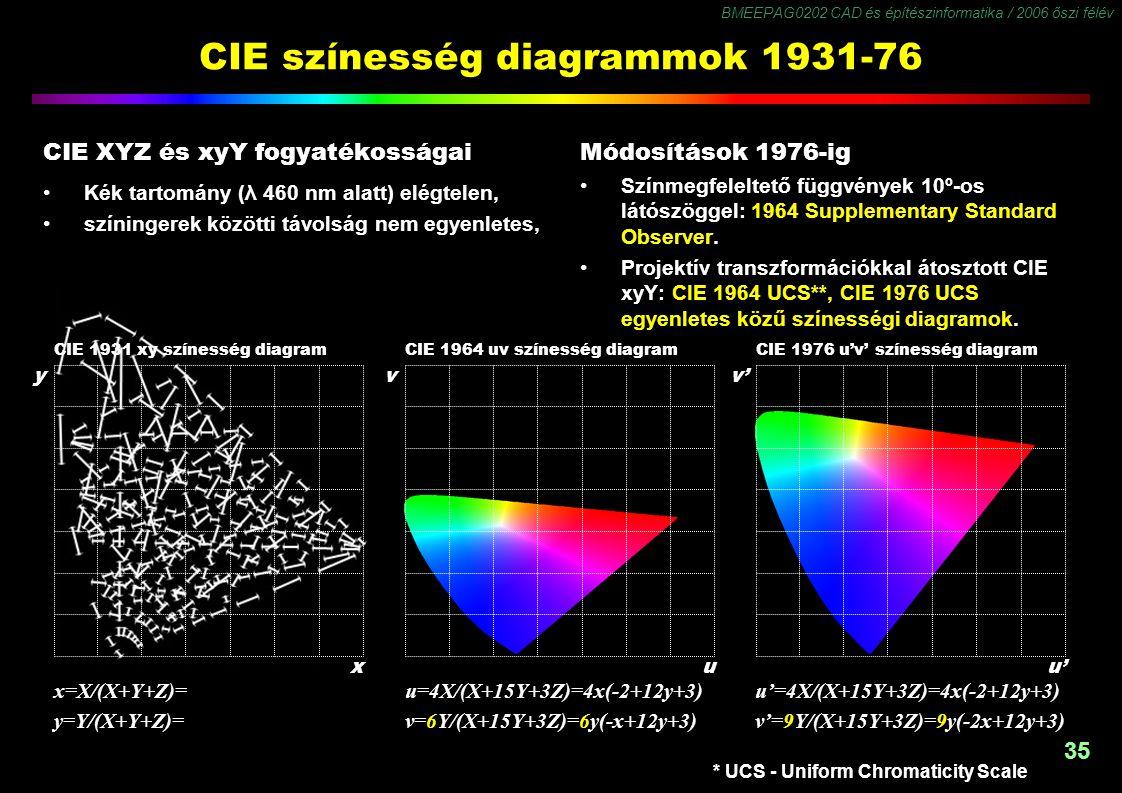 BMEEPAG0202 CAD és építészinformatika / 2006 őszi félév 35 y CIE színesség diagrammok 1931-76 CIE XYZ és xyY fogyatékosságai Kék tartomány (λ 460 nm a
