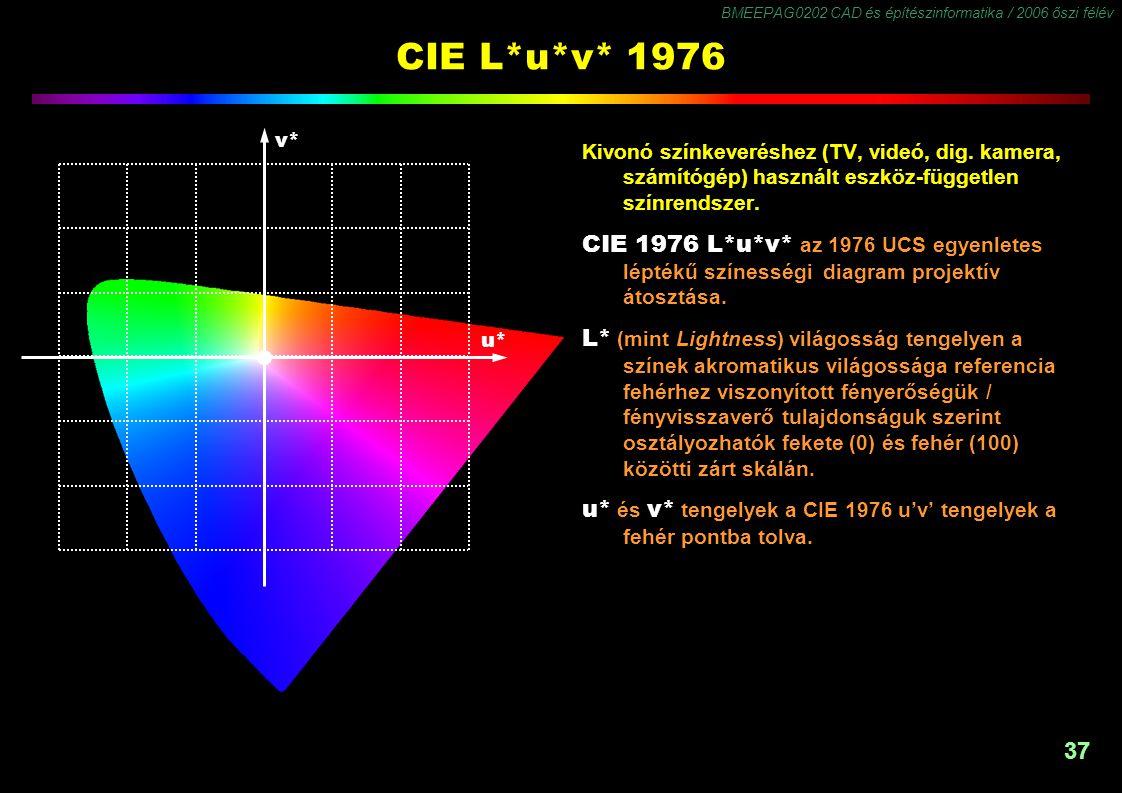 BMEEPAG0202 CAD és építészinformatika / 2006 őszi félév 37 CIE L*u*v* 1976 Kivonó színkeveréshez (TV, videó, dig. kamera, számítógép) használt eszköz-
