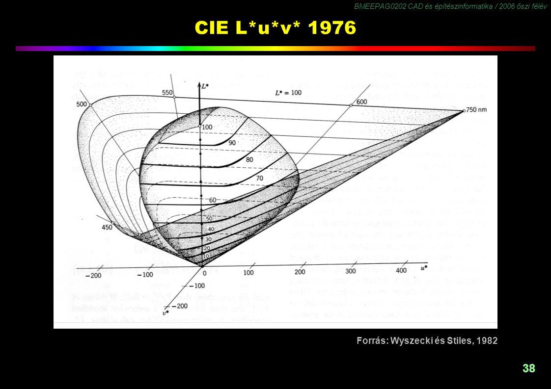 BMEEPAG0202 CAD és építészinformatika / 2006 őszi félév 38 CIE L*u*v* 1976 Forrás: Wyszecki és Stiles, 1982