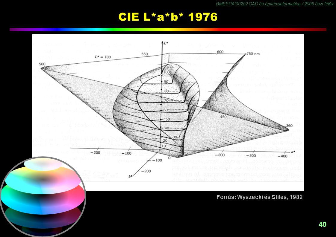 BMEEPAG0202 CAD és építészinformatika / 2006 őszi félév 40 CIE L*a*b* 1976 Forrás: Wyszecki és Stiles, 1982