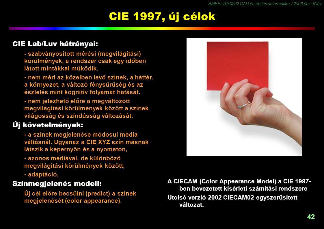 BMEEPAG0202 CAD és építészinformatika / 2006 őszi félév 42 CIE 1997, új célok CIE Lab/Luv hátrányai: - szabványosított mérési (megvilágítási) körülmén
