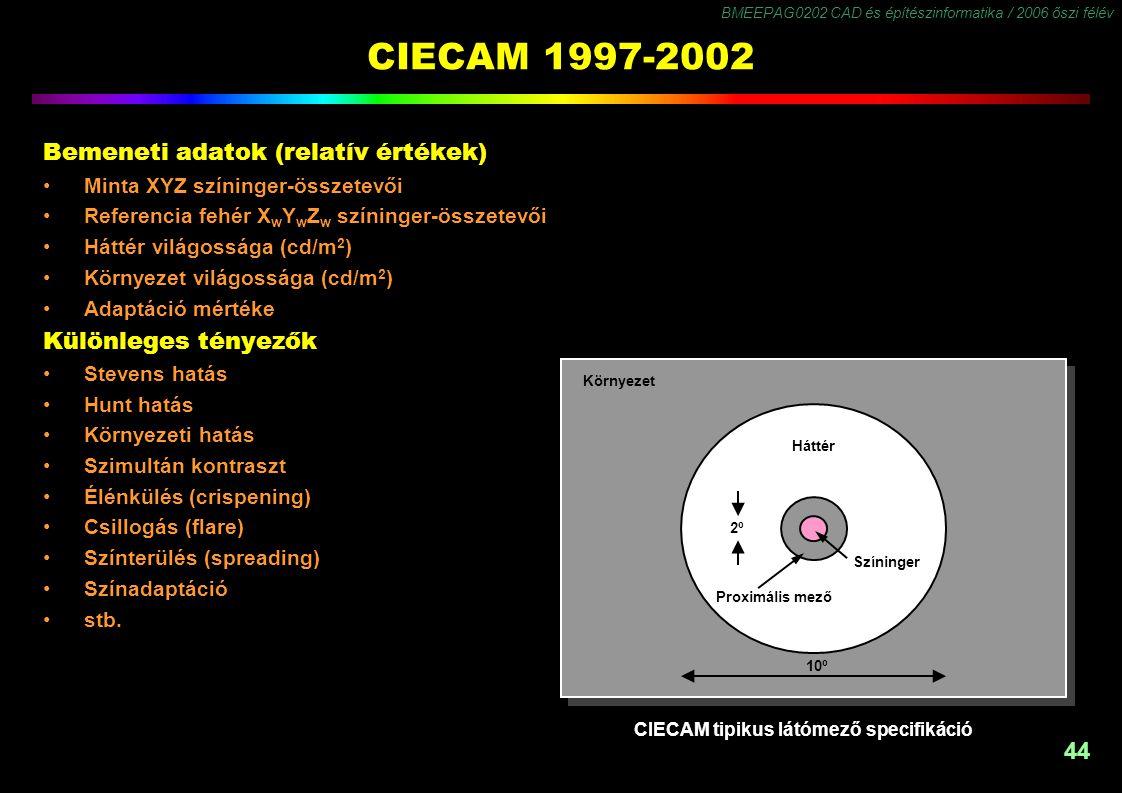 BMEEPAG0202 CAD és építészinformatika / 2006 őszi félév 44 CIECAM 1997-2002 CIECAM tipikus látómező specifikáció Környezet Háttér Színinger Proximális