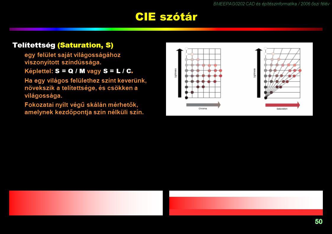 BMEEPAG0202 CAD és építészinformatika / 2006 őszi félév 50 CIE szótár Telítettség (Saturation, S) egy felület saját világosságához viszonyított színdú